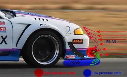 Air Movement on car splitter